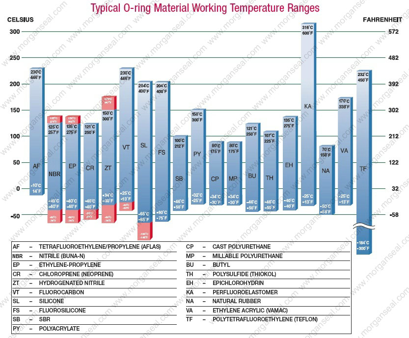 O-ring-Material-Working-Temperature-Ranges.jpg